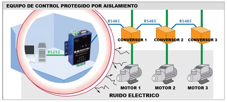 Conversor Industrial RS232 a RS-485